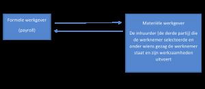 formele werkgever schema